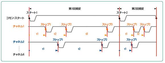 複数回路の補足、6チャンネル、コモン・スタート、マルチストップ
